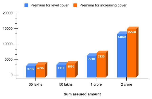 Premium for different amounts of sum assured