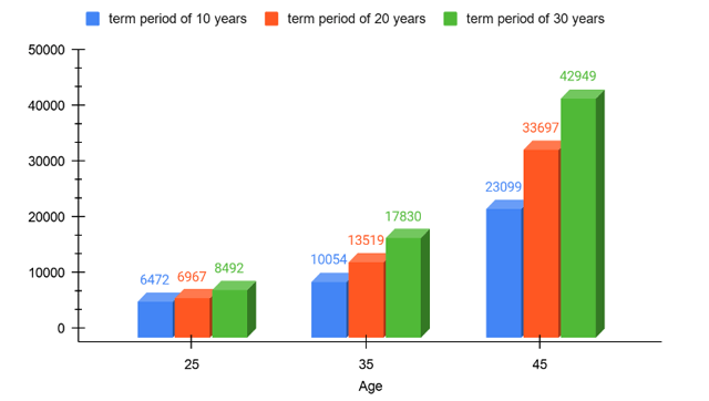 Premium Illustration for different age groups and policy term