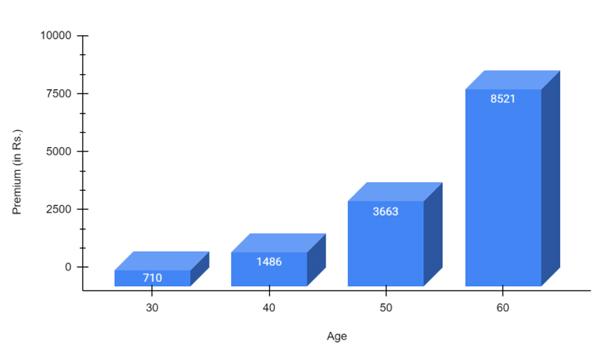 Premium Payable at different ages under Criticare Plan