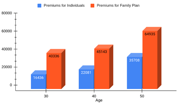 premiums at different ages under Premia Gold plan