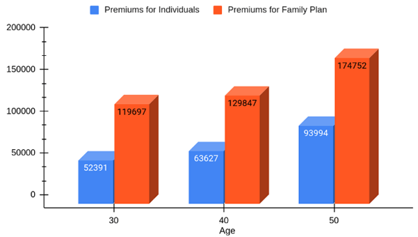 Premiums at different ages under Premia Platinum Plan