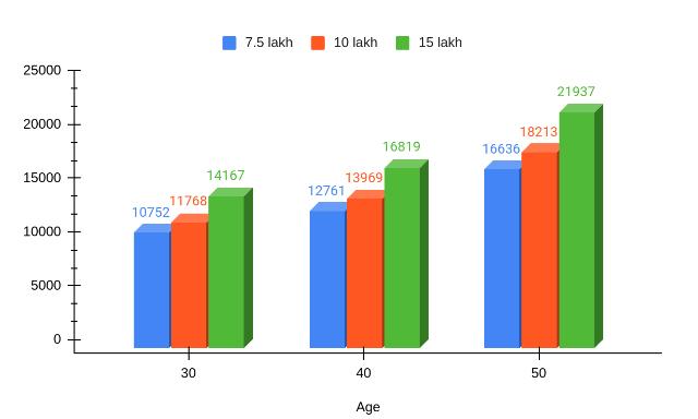 Premium Rates At Different Ages Under My Health Suraksha Silver Plan