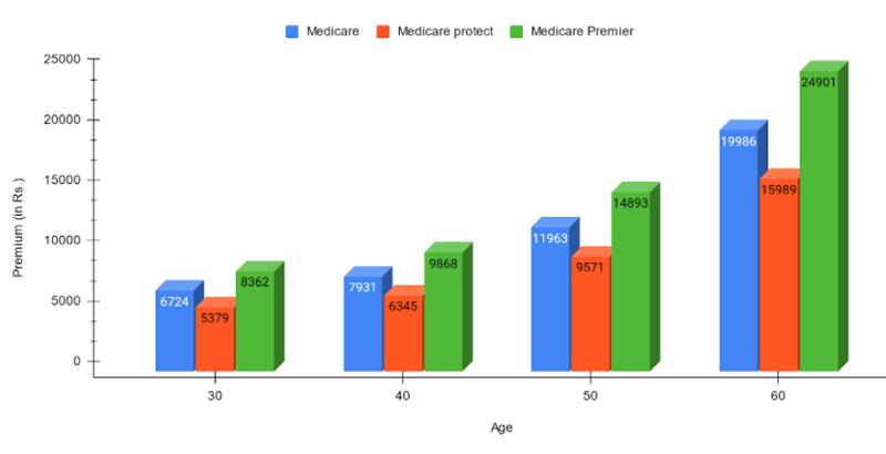 Premium Rates of MediCare Plan
