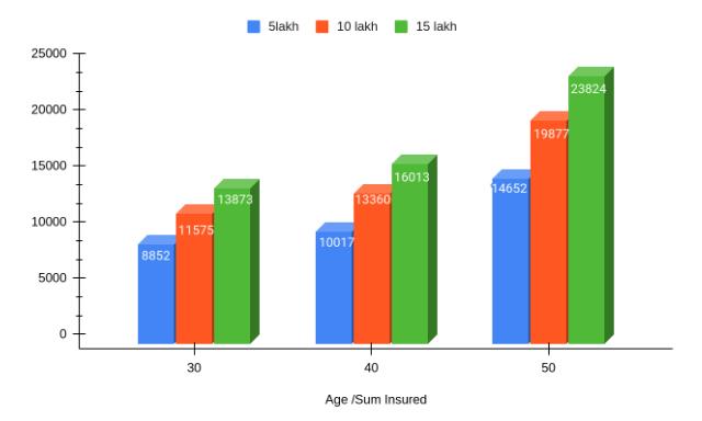 Premium rates on different sum insured under Optima Plan
