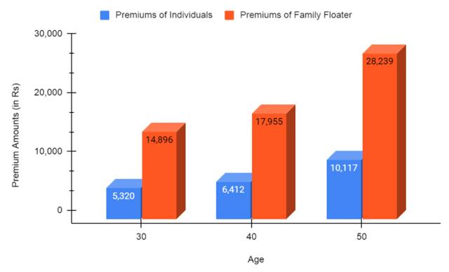 Premiums of Individual and Family under Arogya Sanjeevani Plan