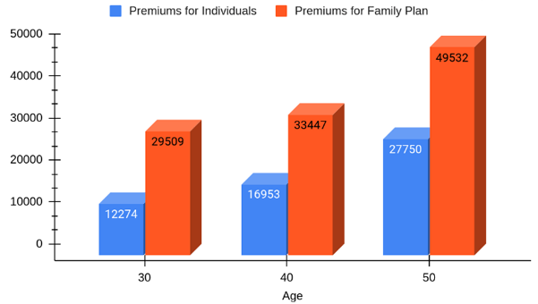 Premiums at different ages under Premia Siver Plan
