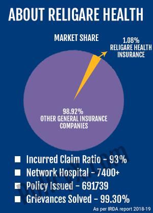 Religare Health Insurance Renewal, Reviews & Premium ...