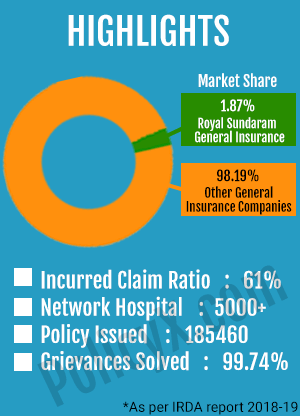 Royal Sundaram General Insurance Highlight