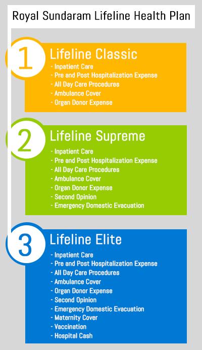Royal Sundaram Lifeline Health Plan