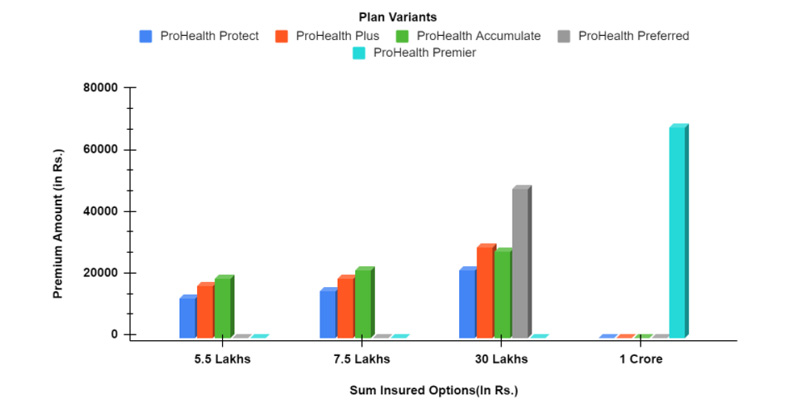 Sample Illustration of Premium Payable Under ManipalCigna Pro Health Insurance