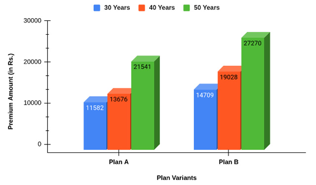 sample-illustration-of-premiums-of-2-variants-of-star-diabetes-with-different-age-groups