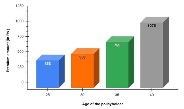 sample premium chart of Click 2 Protect Life