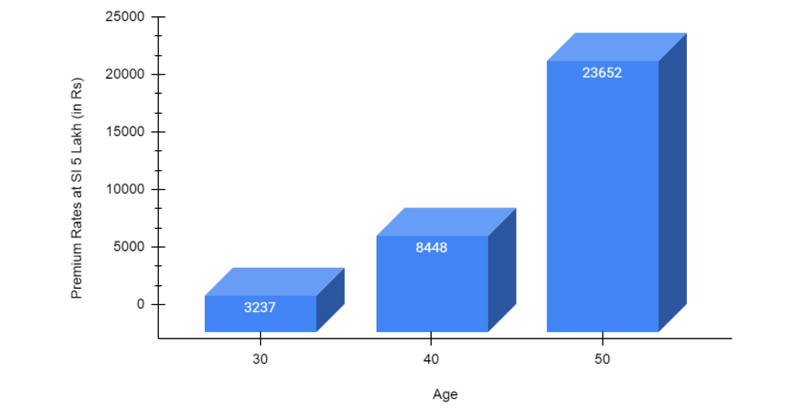 Sample Premium Illustration of TATA AIG Critical Illness Plan at Different Ages