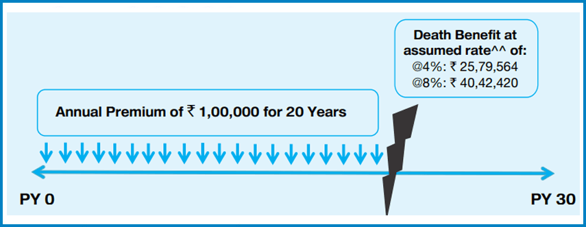 SBI Life - eWealth Policy | Eligibility, Features & Buy ...