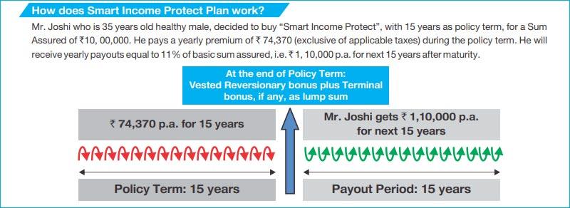 smart income protect