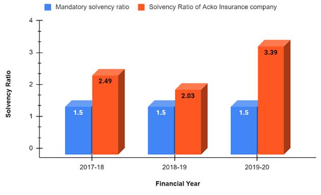 Solvency Ratio chart of Acko Company