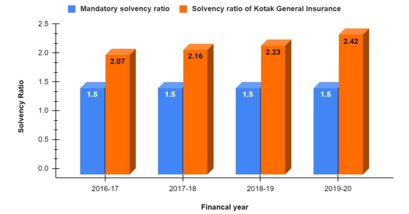 Solvency Ratio chart of Kotak General Insurance