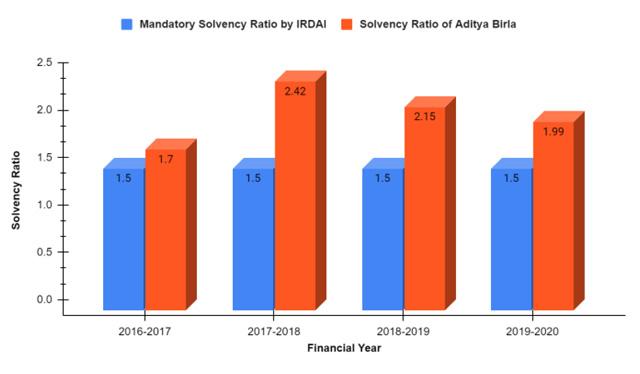 Solvency Ratio of Aditya Birla Health Insurance Company