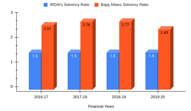 Solvency Ratio of Bajaj Allianz For 2016-20