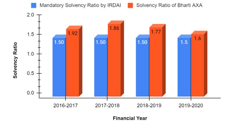 Solvency Ratio Of Bharti AXA Health Insurance from 2016-2020