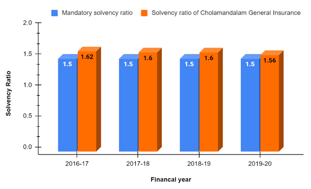 Solvency Ratio of Cholamandalam