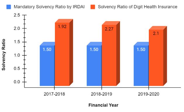 Solvency Ratio Of Digit Health Insurance Company