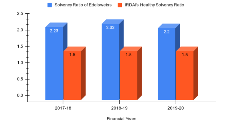 Solvency Ratio of Edelweiss General Health Insurance