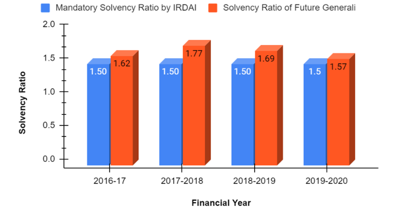 Solvency Ratio of Future Generali from 2016-2020