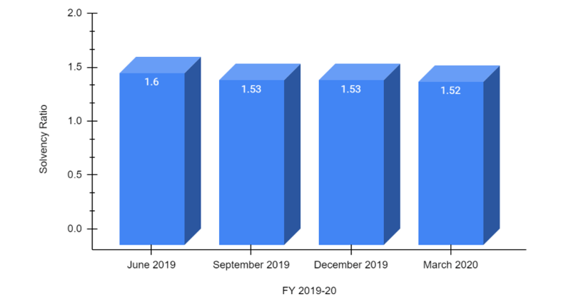 Solvency Ratio of FY 2019-20