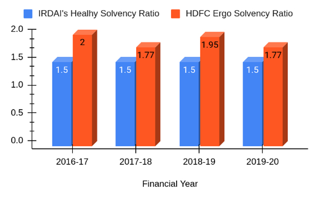 Solvency Ratio of HDFC Ergo From 2016-2020 Financial Years