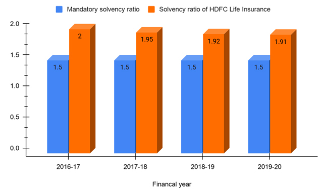 Solvency ratio of HDFC term company