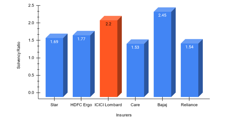 Solvency Ratio of ICICI Lombard with other top general companies