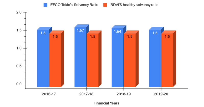 Solvency Ratio of IFFCO Tokio from FY 2016-20