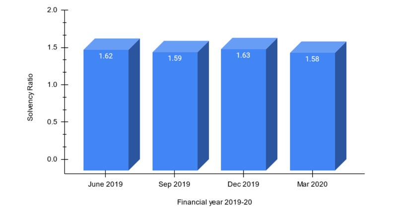 Solvency Ratio of IFFCO Tokio of FY 2019-20