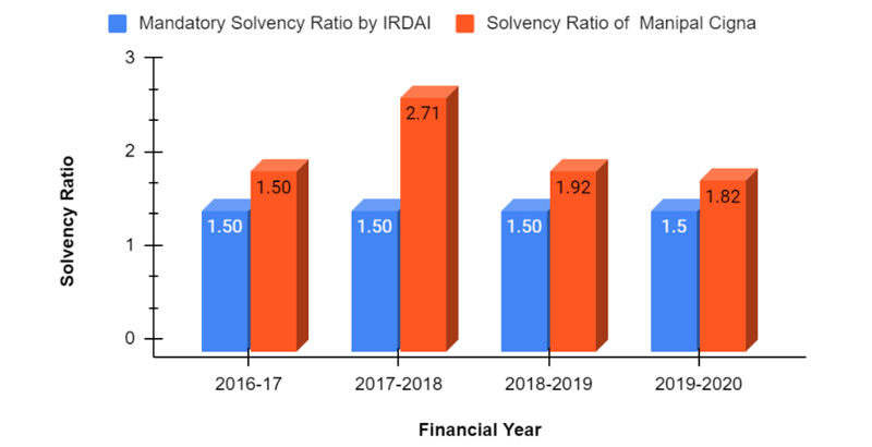 Solvency Ratio of Manipal Cigna Health Insurance from 2016-2020