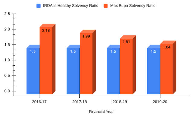Solvency Ratio of Max Bupa from 2016-20