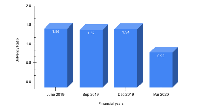Solvency Ratio of Oriental Insurance of FY 2019-20