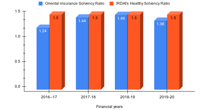Solvency Ratio of Oriental Insurance Company from FY 2016- 2020