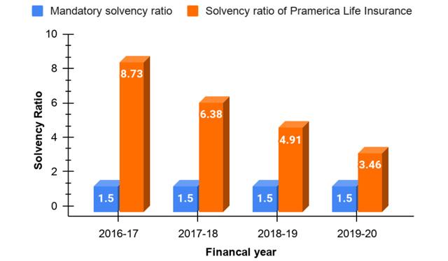 solvency ratio of Pramerica Life