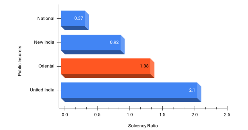 Solvency Ratio of public sector insurers