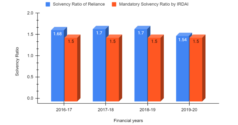 Solvency Ratio of Reliance General Insurance