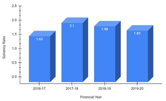 Solvency Ratio of Royal Sundaram Company from 2016-17 to 2019-20