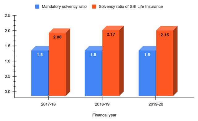 Solvency ratio of SBI Life Insurance Company