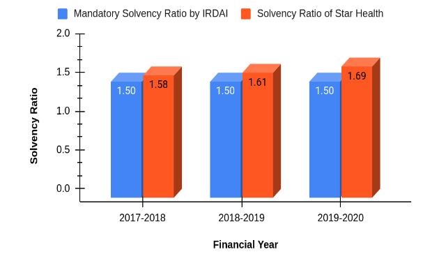 Solvency Ratio of Star Health Insurance Company