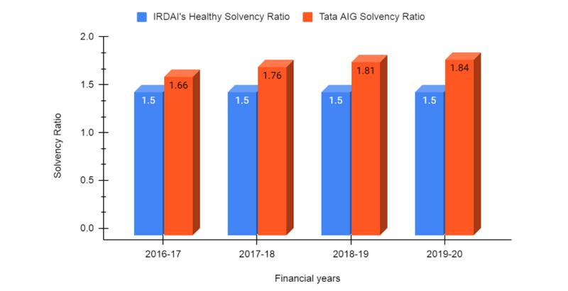Solvency Ratio of TATA AIG Health Insurance
