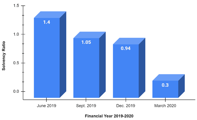 Solvency Ratio of United India Health Insurance Company of FY 2019-20