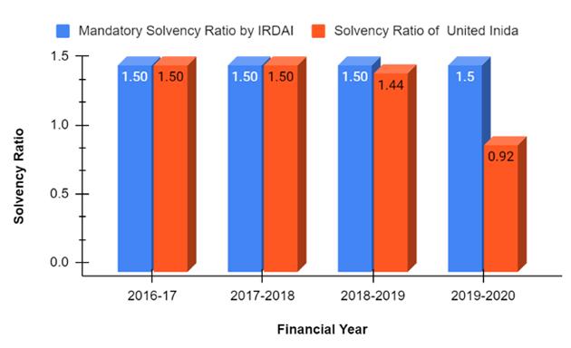 Solvency Ratio of United India Insurance Company