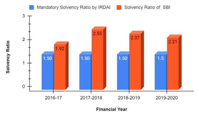 Solvent Ratio of SBI Health Insurance From 2016-2020.