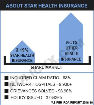 Star Health Insurance Plans, Renewal & Premium Calculator ...