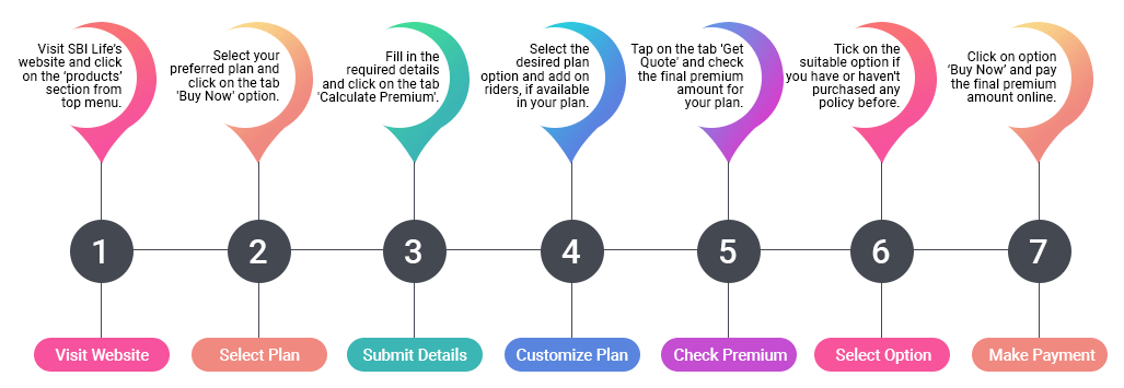 Steps To Buy SBI Term Plans